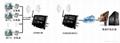 工业无线监控产品 2