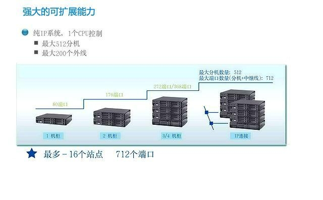 NEC SV8100 程控系统电话交换机  4