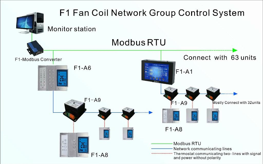 Fan Monitoring System : F network fan coil control system china electric
