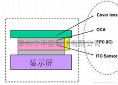 協力化學液態光學膠