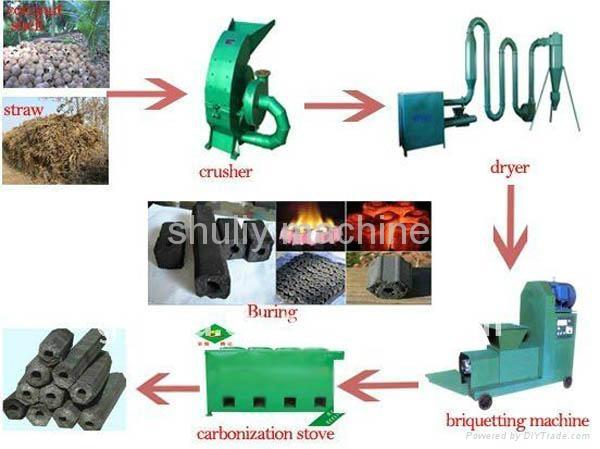 Charcoal Briquette Machine-0086 15838061730 3
