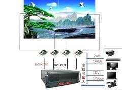 全彩LED視頻圖像控制器