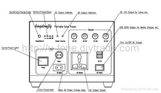 小型离网发电系统,便携式离网发电系统 5