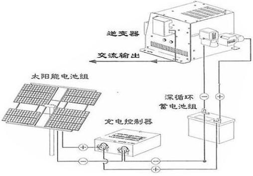 太阳能发电系统 1