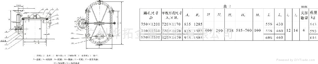 轉動式油艙蓋(B型)( 1