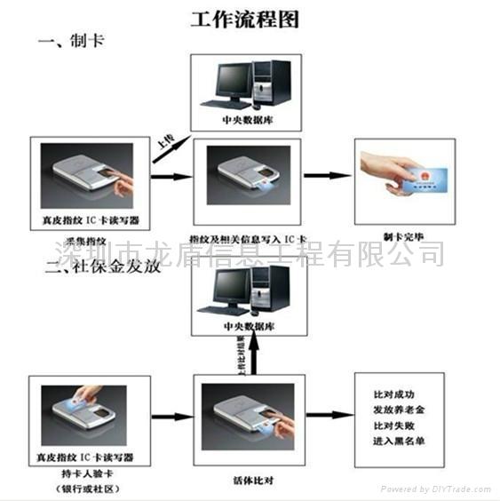 社保指紋系統 1