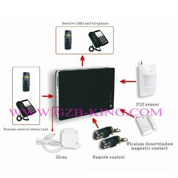 home security system - G1 - B-KING (China Manufacturer) - Alarm