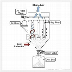 Dust Ladden Air - Bag Filter