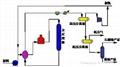煤焦油加氢催化剂 2
