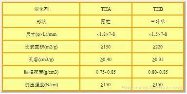 煤焦油加氢催化剂 3
