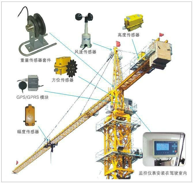Automatic Crane Load Moment Limiter Wtl A220 Used For