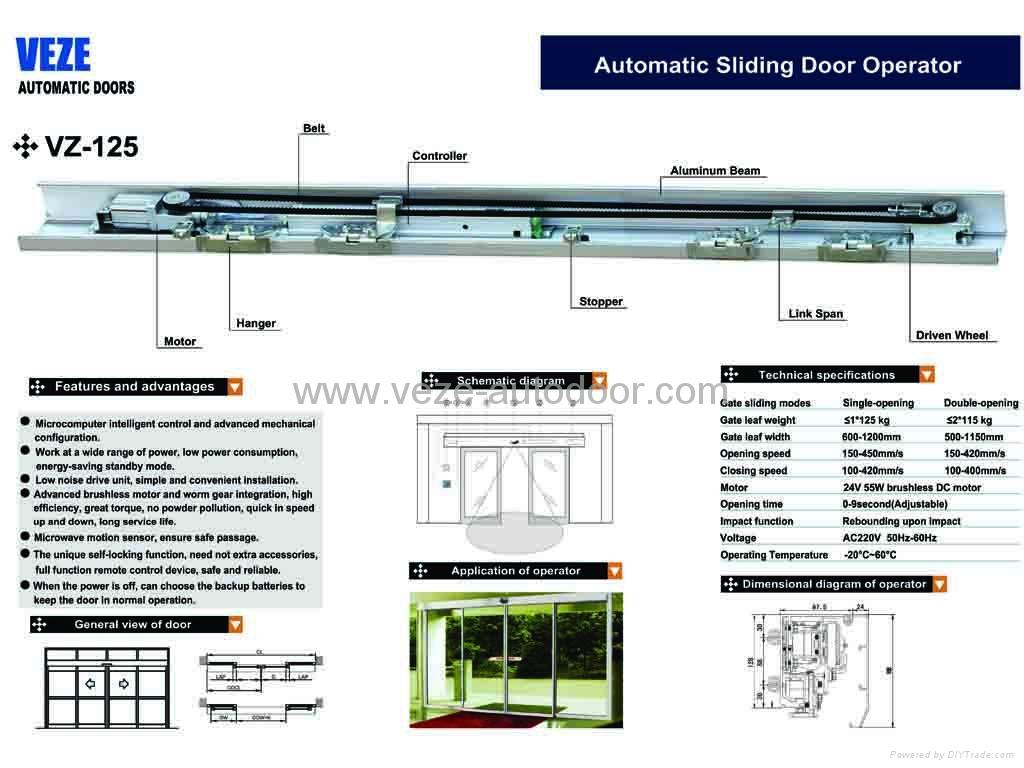 Automatic sliding door operators 3