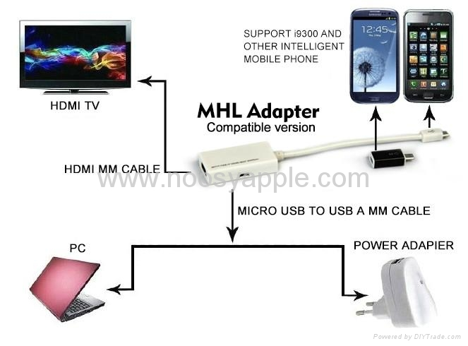 MHL adapter MHL cable for Samsung Galaxy S III i9300 1