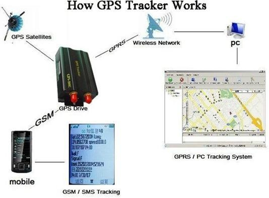 Track through your PDA cell phone and googleearth cut oil and power gsm gps trac 3