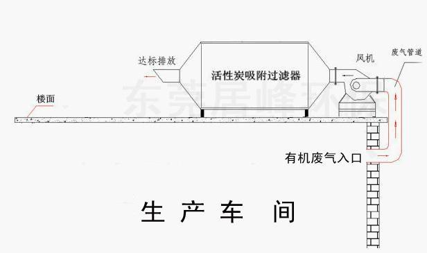 東莞噴漆廢氣治理漆霧過濾淨化器 1