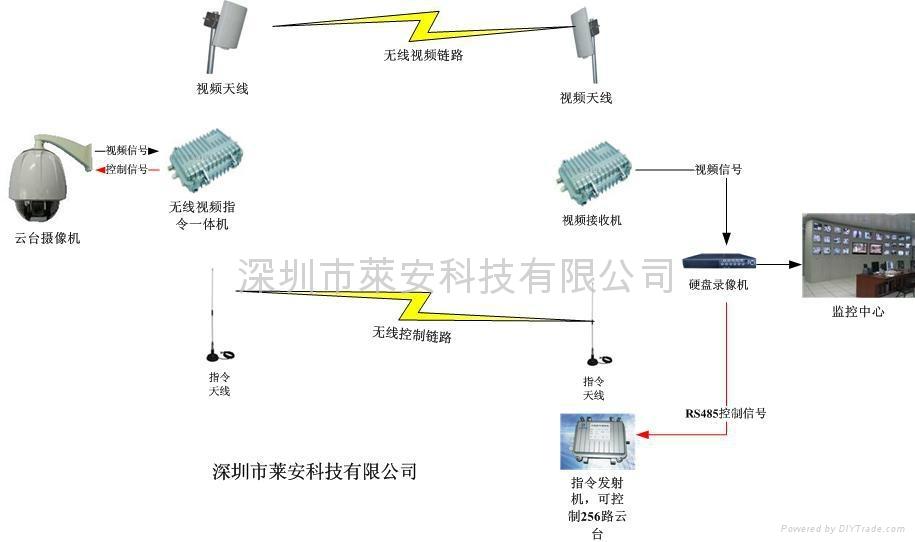 产品信息 安全,防护 监控器材及系统  塔吊无线监控,无线视频传输