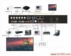 全彩高清視頻處理器