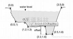 水文水質監測站