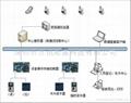 刷卡短信通知系統 2