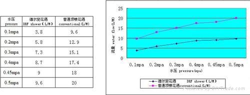 5功能喇叭形節水增壓頂噴花灑 L02-5A 3