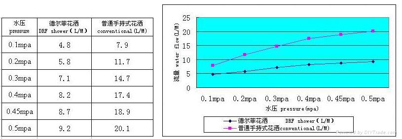 單功能節水增壓手持花灑 L15-1 3