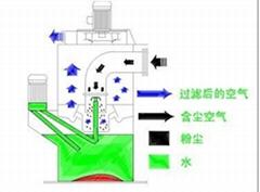 JSD湿式集尘器