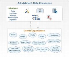 Outsource Data Conversion Services