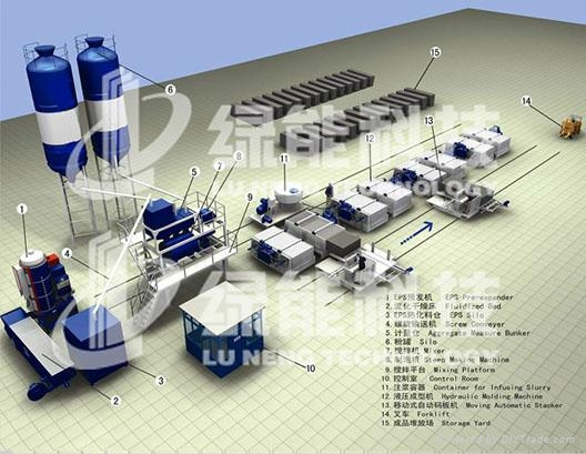 Inorganic Cement Foam Thermal-insulating Blocks (Panel) Production Line 1