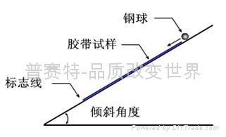 斜槽滚球法 1