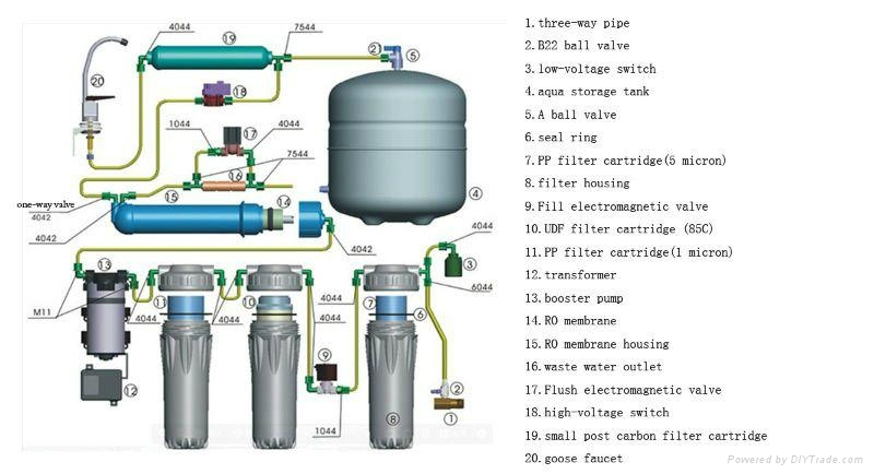 5 Stage Ro Water Filter Lyro 5s Lvyuan China