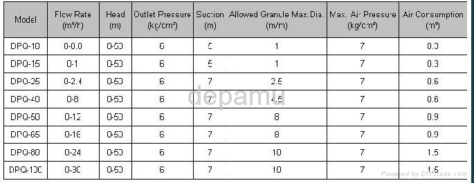 Air Operated Pneumatic Diaphragm Pump  2