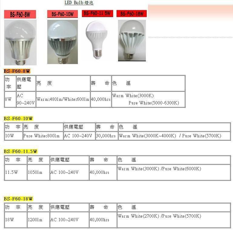LED 灯泡 1