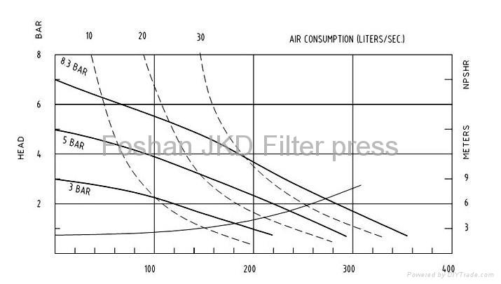 pneumatic diaphragm pump  2