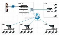 VOIP gateway(Analog/Trunk/Wireless)