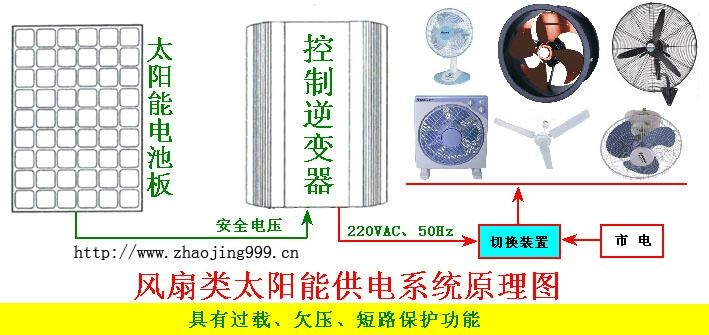 Solar electric fan 1