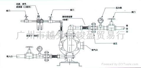 其工作原理近似于柱塞泵,由于隔膜泵工作原理的特点,因此隔膜泵具有