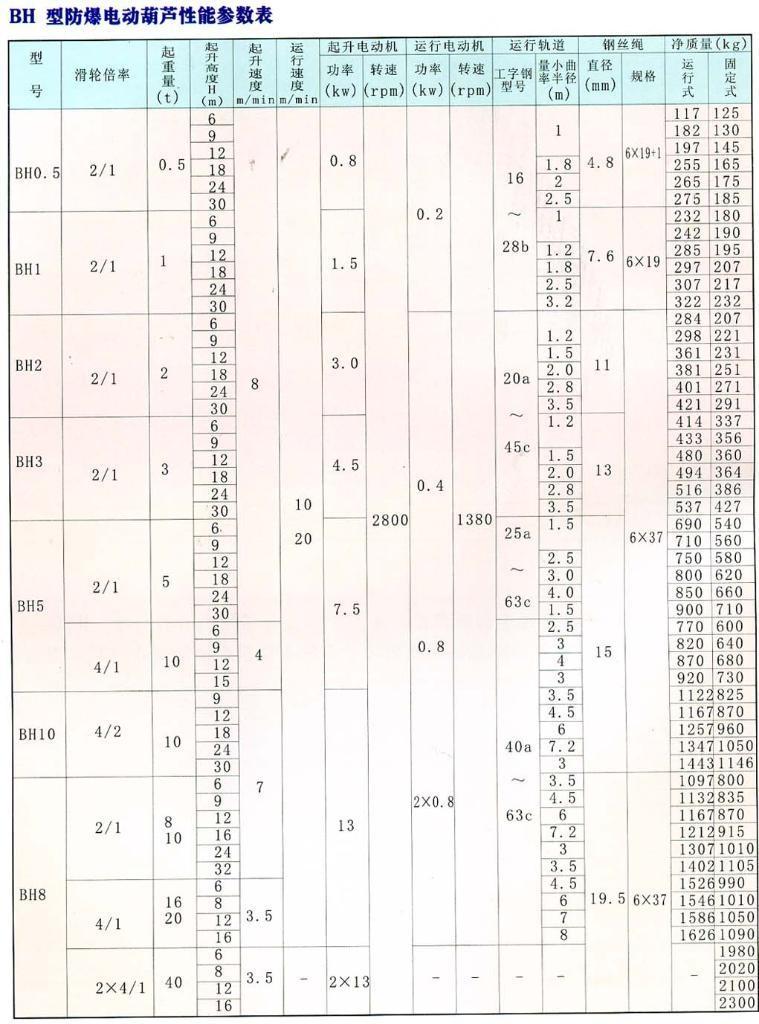 BH型0.5T-40T防爆生产图纸(中国湖北省电动痛隐藏幻葫芦图片