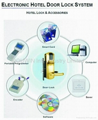 hotel mifare card lock access system
