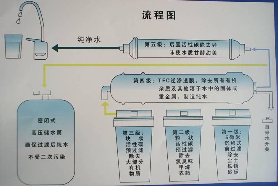 艾克羅司 智能直飲淨水機 2
