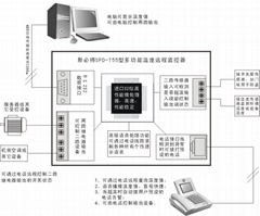 多功能溫度遠程監控器