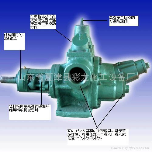 主要有泵体,泵盖,主被动轴,填料箱,溢流阀,球形转子,底座等部件组成图片