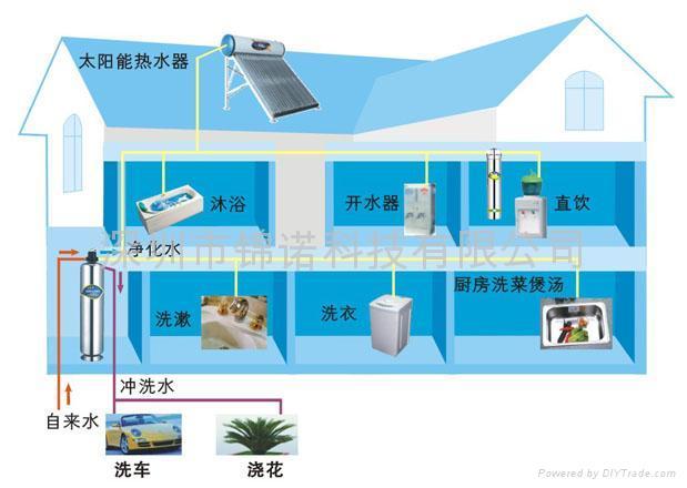 别墅中央净水机图片