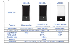 Portable UPS( MP3400/ 3500/ 3600).