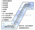 波装挡边大倾角带式输送机 2