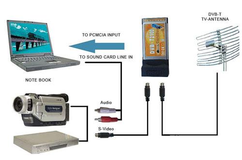 DVB-T PCMCIA TV Tuner 1