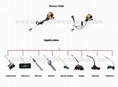 Multi-Task Tools