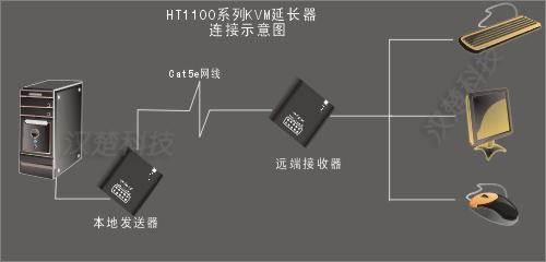 深圳汉楚科技键盘显示鼠标(KVM)延长器HT1102 2