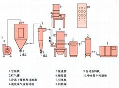 Powder Technology Preparation & Classification