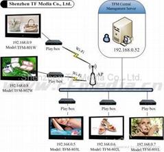 Advertising Player (LAN Topology)
