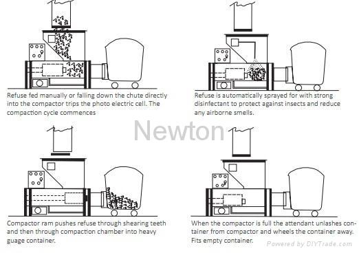 Garbage Compactor Chute Comp Newton United Arab